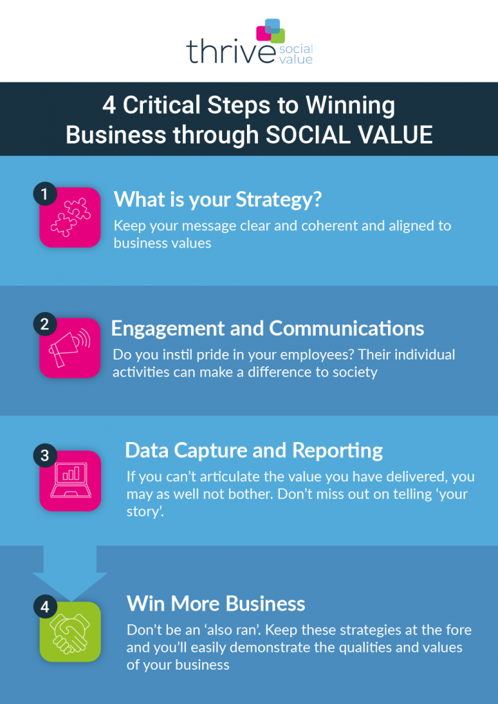 How to Win Business through Social Value - Thrive