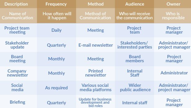 Social Value Engagement Table