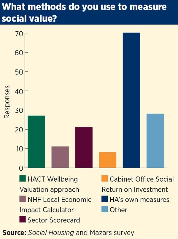 Methods to measure Social Value